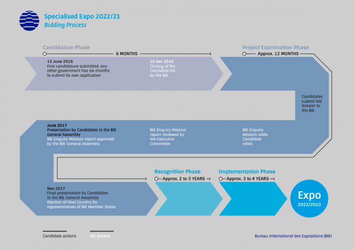 Specialised Expo 2022/23 - Bidding Process
